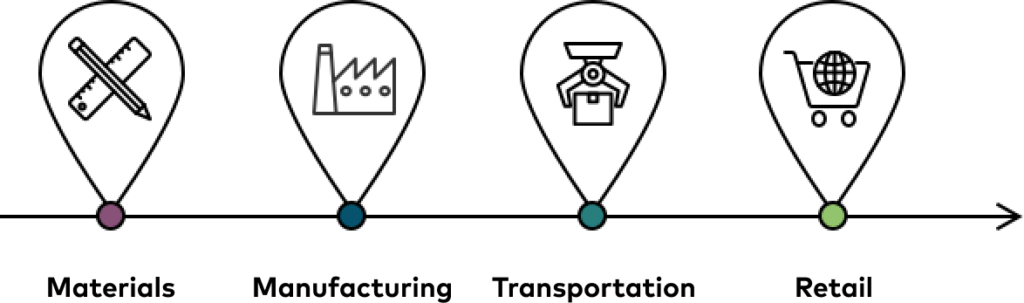 end to end manufacturing